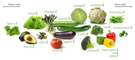 Low-Carb Vegetables – Visual Guide to the Best and Worst